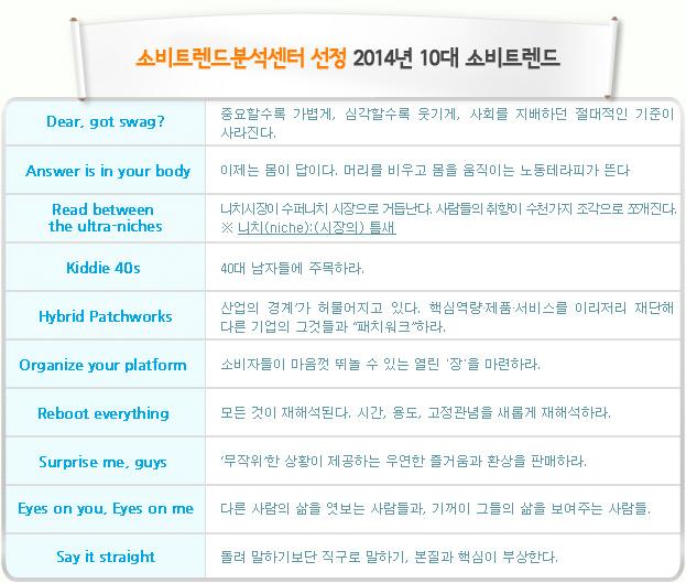 소비트렌드분석센터 선정 2014년 10대 소비트렌드