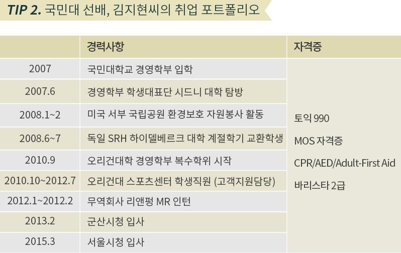 tip 2. 국민대 선배, 김지현씨의 취업 포트폴리오