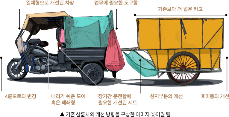 ▲ 기존 삼륜차의 개선 방향을 구상한 이미지 ©이퀄 팀